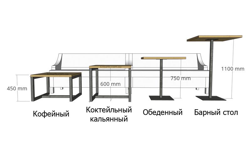 Как расставить столы в ресторане